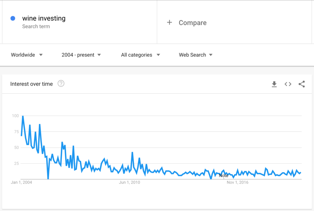 Interest in wine investing over time
