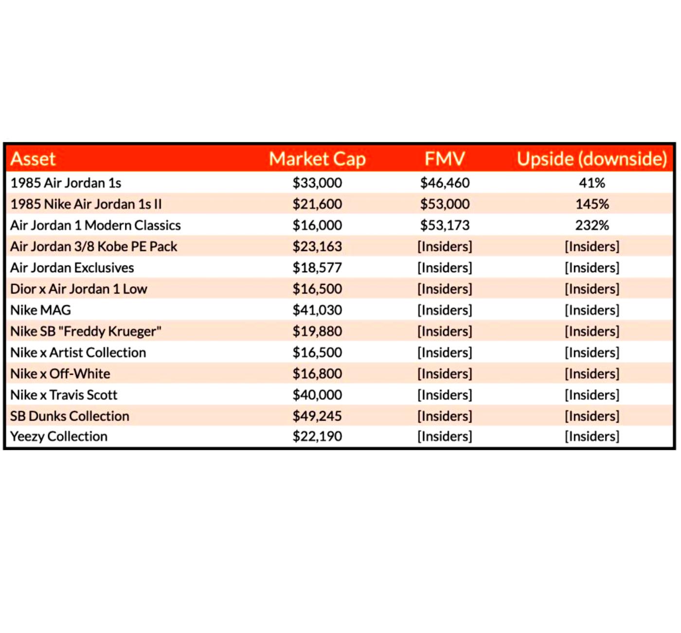 Asset, Market Cap, FMV, Upside(downside)